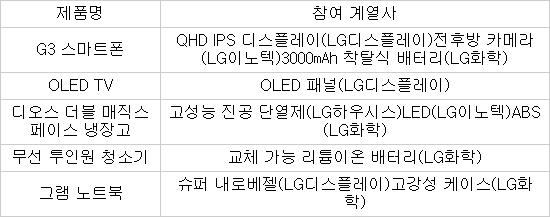 LG전자 최근 출시 주요 제품의 그룹 계열사 참여 현황 ※자료:(주)LG, LG전자
