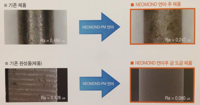 <네오엔비즈(대표 이규태)는 사파이어 웨이퍼용 나노다이아몬드 연마재를 개발했다고 24일 밝혔다. 지난해 출시한 미세소자용 연마재 'NEOMOND-PM'에 이어 세계 최초다. 사진은 NEOMOND-PM의 연마 효과.>