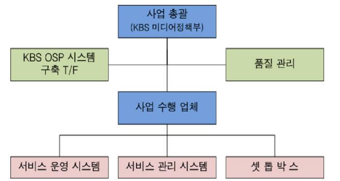 KBS의 OSP 시스템 구축 추진 조직도 자료:KBS `OSP 시스템 1단계 구축 사업 제안요청서`