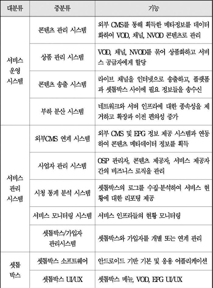 KBS의 OSP 시스템 구축 내용 자료:KBS `OSP 시스템 1단계 구축 사업 제안요청서`