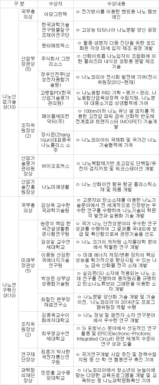 [나노코리아]`나노코리아 2014 어워드` 수상자 소개
