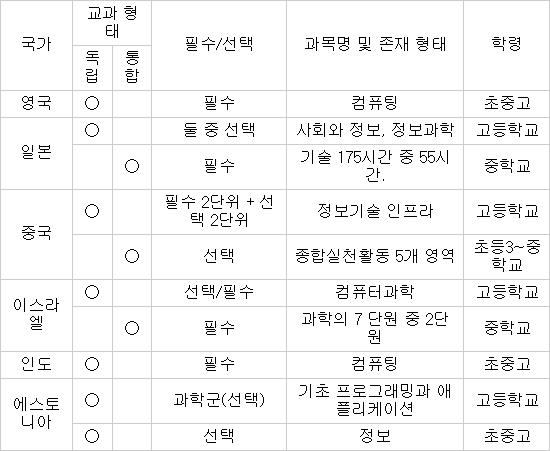 해외 SW·정보과학 교육과정 현황(자료: 고려대학교)