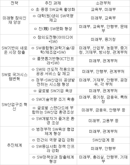 SW 중심사회 추진 계획