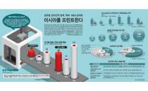 아시아로 몰리는 3D프린터 시장 경쟁
