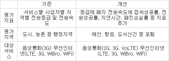 2014 통신서비스 품질평가 개선방안, 출처 미래부