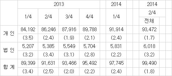 금융기관 인터넷뱅킹 등록고객 수 추이(단위: 천명, 천개, %) *자료:한국은행. ()내는 전분기대비 증감률