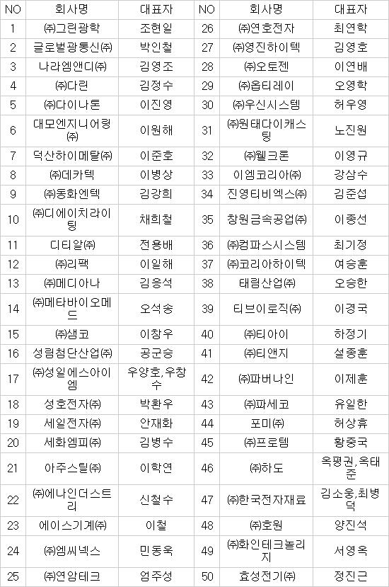 ※자료:한국산업단지공단