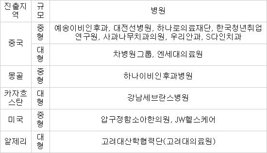 보건산업진흥원 해외진출 지원 병원 자료:한국보건산업진흥원