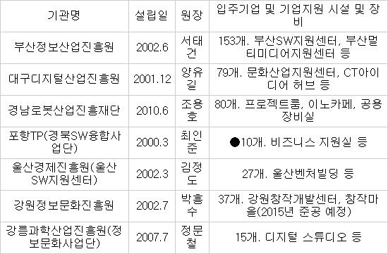 [창조경제 엔진, 지역SW를 키워라] <3>동남·대경·강원권 SW진흥기관