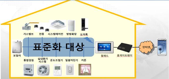 가전·보안·건설업계 공동의 스마트홈 표준 나온다