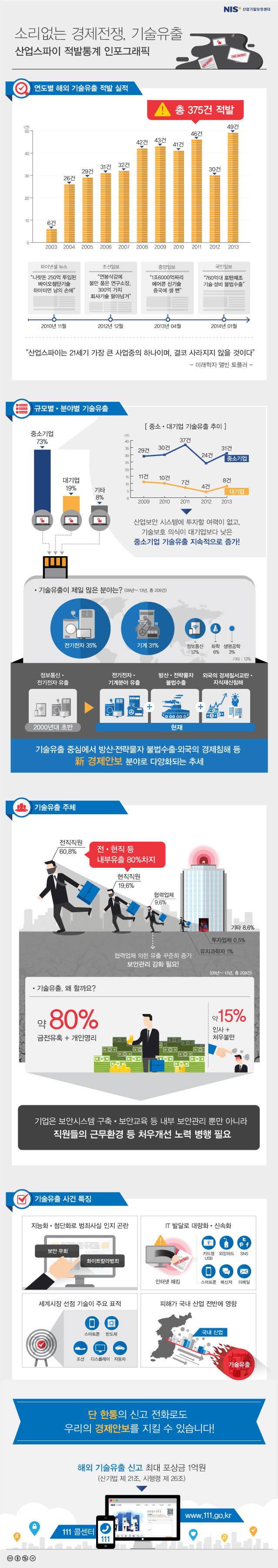 [내부정보유출방지솔루션 특집]내부정보 유출을 차단하라