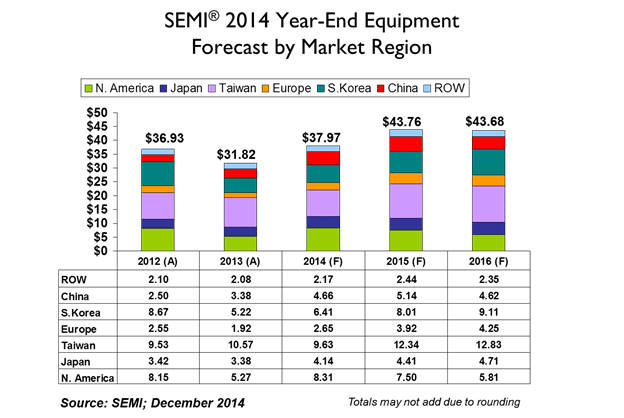 시장동향 세계 반도체 장비 투자 내년에 더 늘어난다 Semi Org