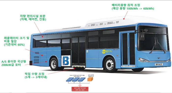 새해 무선충전 기반 저비용 전기버스 나온다