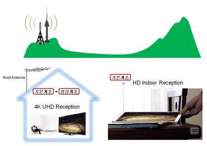 KBS기술연구소의 SHVC-계층전송 접목 기술. 수신환경에 따라 HD와 4K UHD 방송을 선택해 시청할 수 있다. 자료:KBS기술연구소