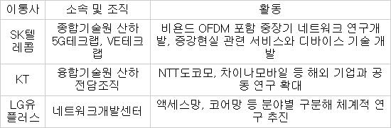 통신사 '포스트 LTE' 행보 본격화···5G 전담조직 꾸리고 전용기술 연구