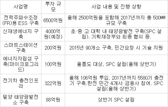 [표]한국전력 에너지 신산업분야 투자 규모 / 자료:한전 *원격검침인프라(AMI) 구축사업 올해예산 2200억원 별도