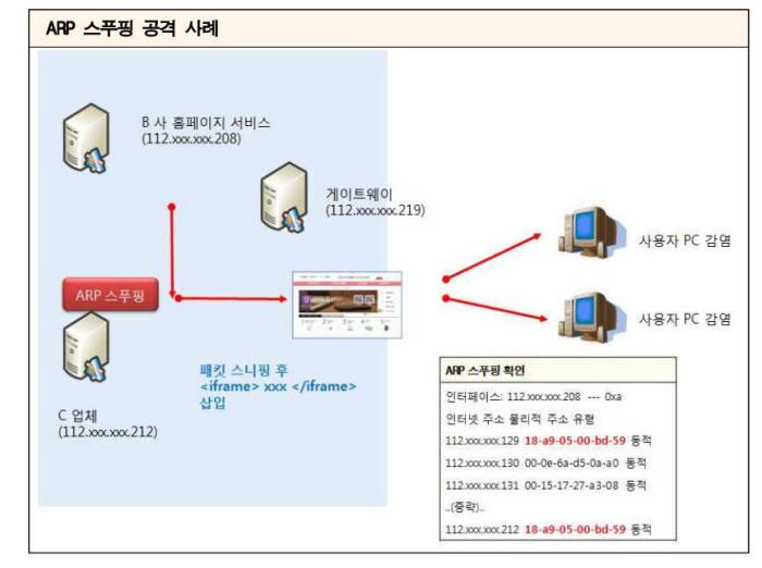 ARP스푸핑 공격 사례 자료:한국인터넷진흥원