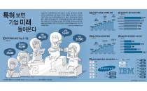 글로벌 특허왕, 삼성전자