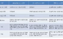 넷크루즈, 금융권에 개인정보 통합 모니터링 시스템 잇따라 구축