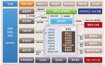 마케팅우수-이맥스솔루션, '프레임7'