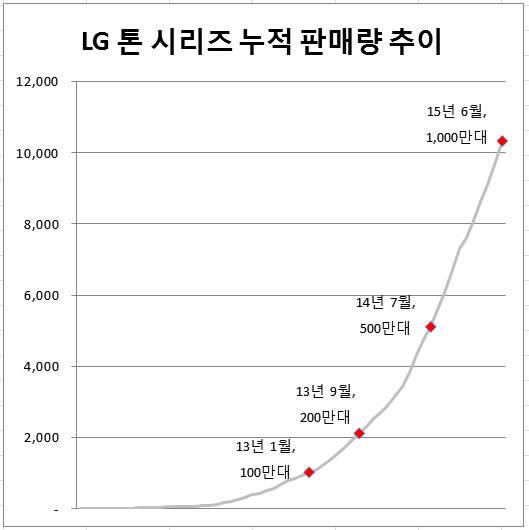 LG 톤 시리즈 누적 판매량 추이 <LG전자 제공>