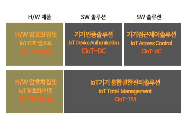 IoT 보안전문 기업 등장...하드웨어기반 암호칩 개발