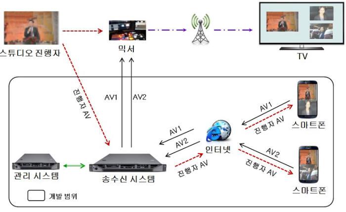 KBS 스마트폰 방송 시스템 개념도