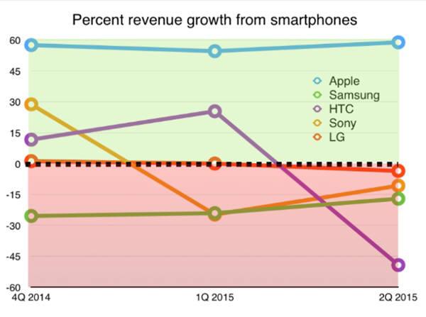 애플을 제외한 보고서상의 안드로이드스마트폰 5개업체가지난 3분기 동안 보여준 매출 성장세. 애플만 고공행진을 하고 있다. 자료=찰스 아서