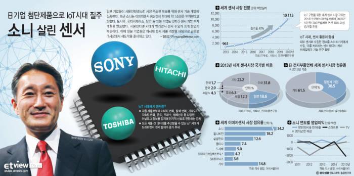 [대한민국 희망프로젝트]<445> B2B에서 활로찾는 일본 전자산업