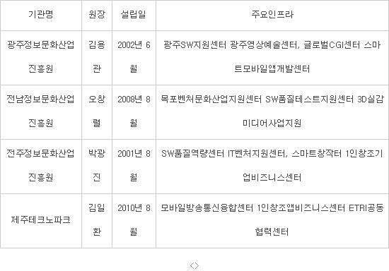 호남·제주 SW지원기관 현황(출처 : 각기관 취합)