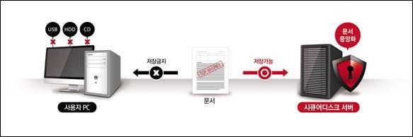 시큐어디스크 문서 중앙화 개념도(자료:이스트소프트)
