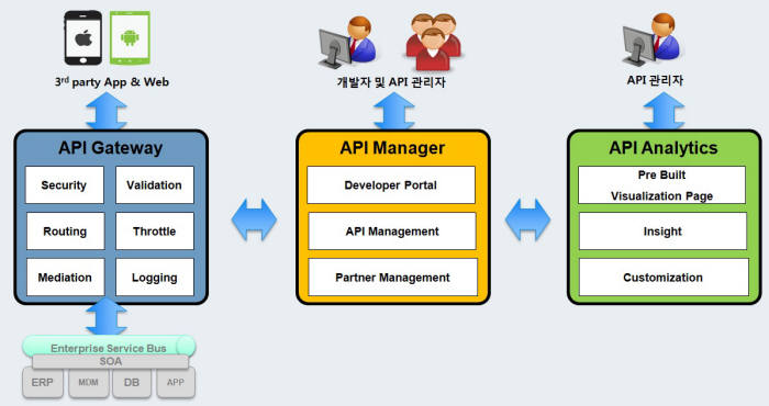 [2015 인기상품]마케팅우수-팁코소프트웨어 'API 익스체인지'