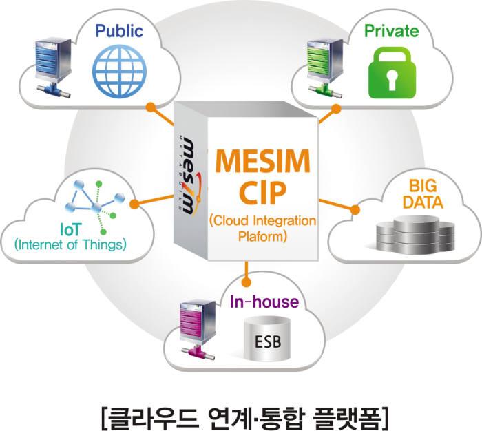 메타빌드 MESIM CIP