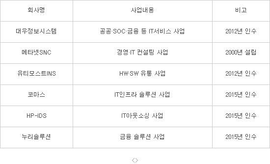메타넷 그룹 IT서비스부문 계열사 현황(자료:메타넷)