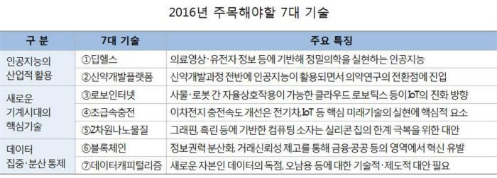 ETRI, 2016년 주목해야 할 7대 기술 공개