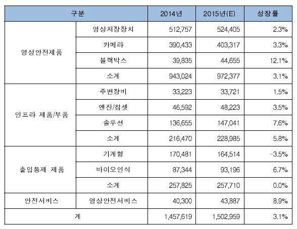 ICT융합 첨단안전 기반산업 수출액 현황(단위: 백만 원) 자료:한국첨단안전산업협회