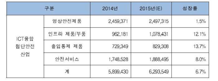 ICT융합 첨단안전산업 매출액 현황(단위: 백만 원) 자료:한국첨단안전산업협회