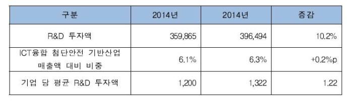 ICT융합 첨단안전 산업 기업체 R&D 투자 현황(단위: 백만 원) 자료:한국첨단안전산업협회