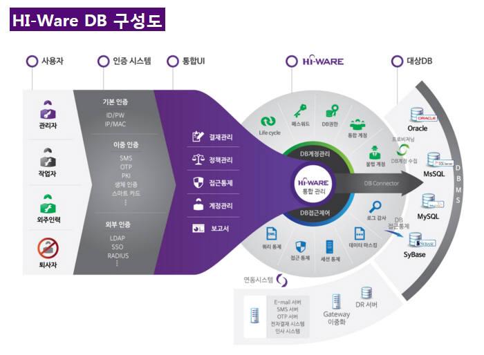 하이-웨어 DB 구성도(자료:넷앤드휴먼인터페이스 홈페이지)