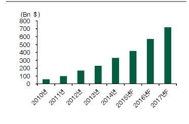 가트너에 따르면, 글로벌 모바일 결제시장 규모는 2011년 1000억달러 내외 에서 2017년에는 7200억달러 규모로 대폭 성장할 것으로 전망된다.