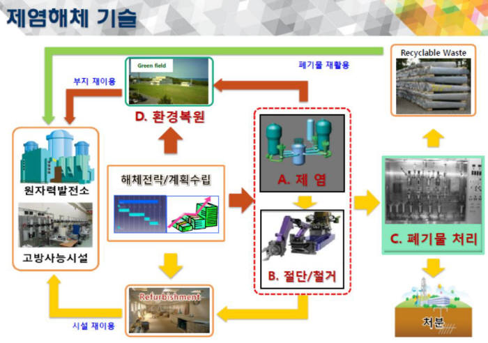 [과학핫이슈]방사능 제염기술