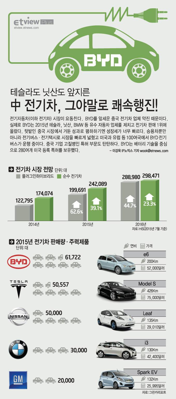 [ET뷰 플러스]中 BYD, 전기차 시장을 흔들다