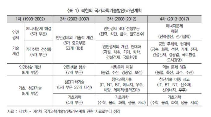 [과학 핫이슈]태생적 한계…북한 과학기술 현주소