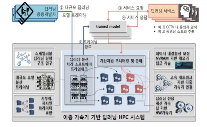 대규모 딥러닝 모델을 위한 분산 병렬처리 개념도(자료 IITP)
