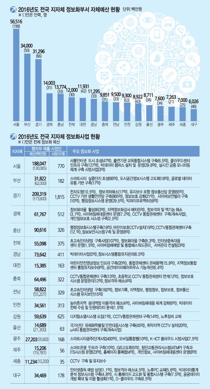 [이슈분석]전국 지자체 정보화사업 규모 비교해보니
