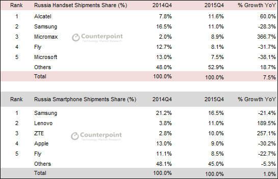 2014년 4분기 러시아 휴대폰 및 스마트폰 시장 상위 5개 기업(출처:카운터포인트리서치)