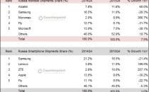 삼성, 러시아 스마트폰 시장 1위 간신히 지켜...피처폰 포함하면 1위 자리 내줘