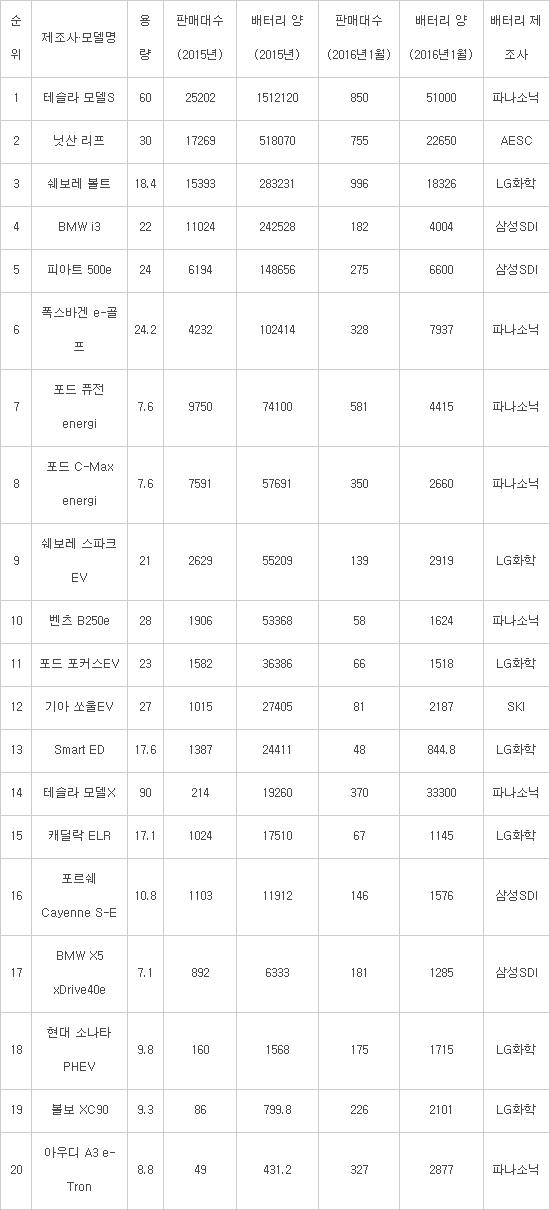 2015년·2016년(1월) 북미 전기차용 배터리 판매 현황 (단위 : ㎿h·대 / 자료: 인사이드EVs)
