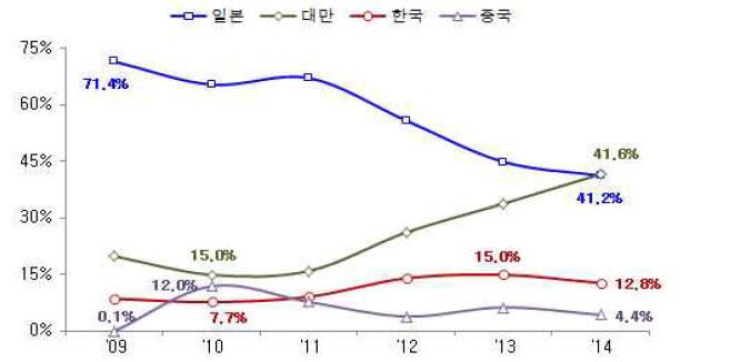 국가별 자동차용 디스플레이 패널 시장 점유율(자료: IHS)