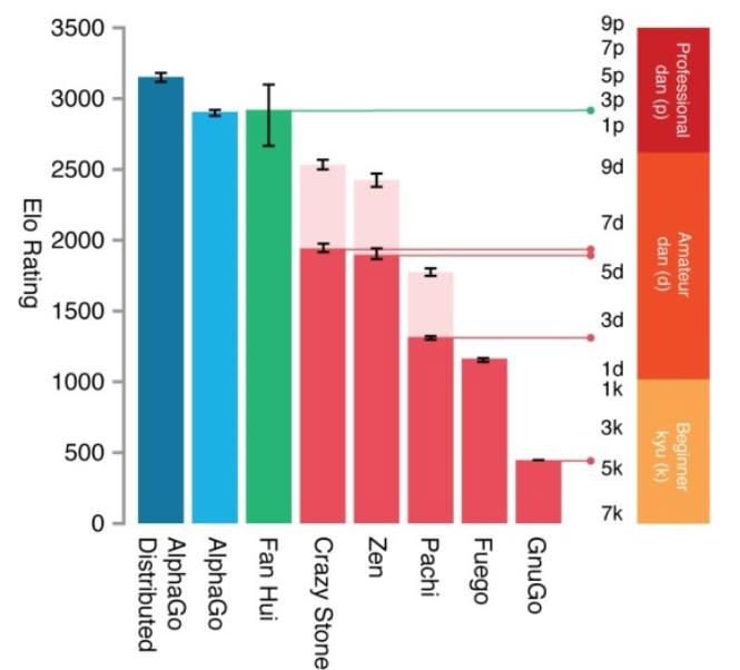 네이처지가 공개한 자료에 따르면 알파고 실력은 프로2단으로 바둑기사 판후이와 비슷한 수준으로 측정됐다. 반면 크레이지스톤, ZEN 등 기존 최고 바둑프로그램은 아마추어 수준에 머물러 있다. <사진 구글코리아>